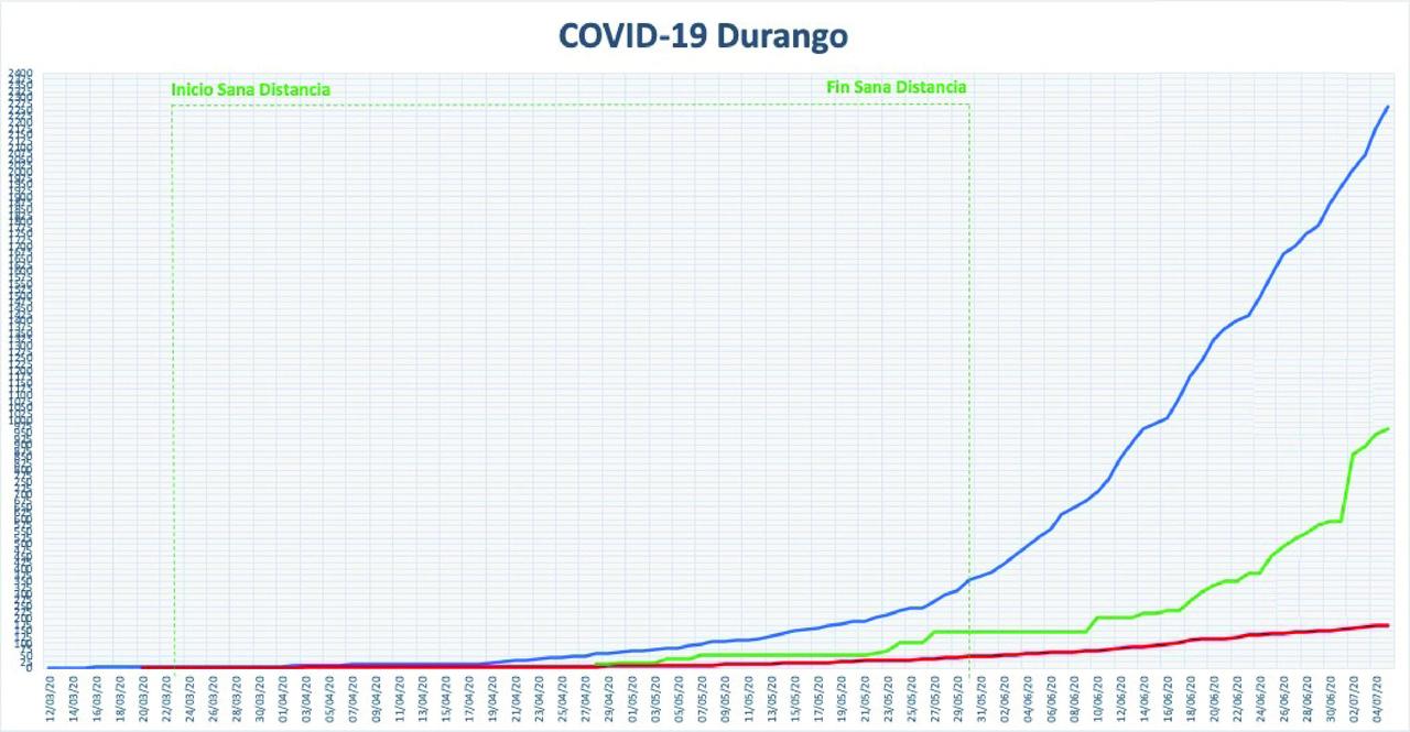 Reportan 90 nuevos casos de Covid-19 en Durango