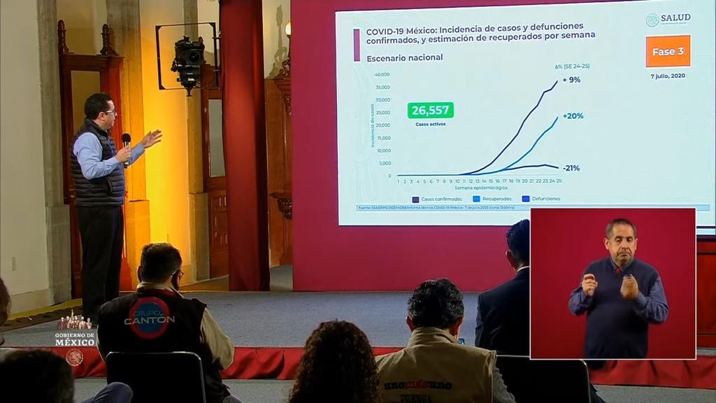 Reporta México 32 mil 014 decesos por COVID-19