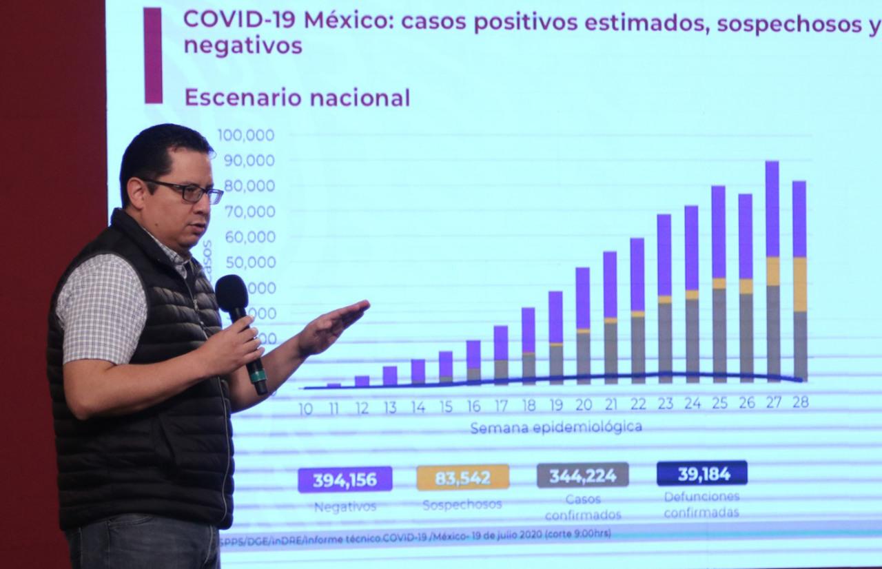 México rebasa los 400 mil contagios de Covid-19