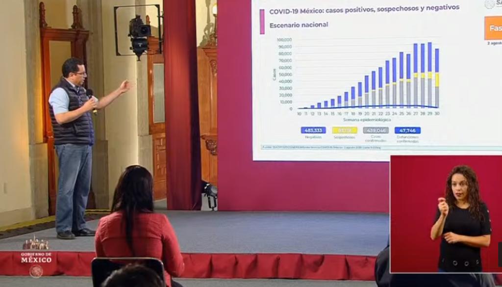 México supera el millón de personas clasificadas como casos sospechosos de COVID-19