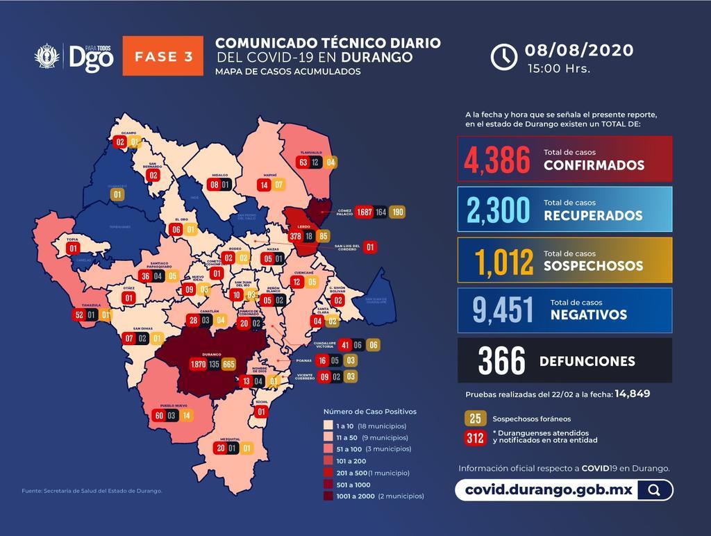 Registra La Laguna de Durango 4 defunciones por COVID-19