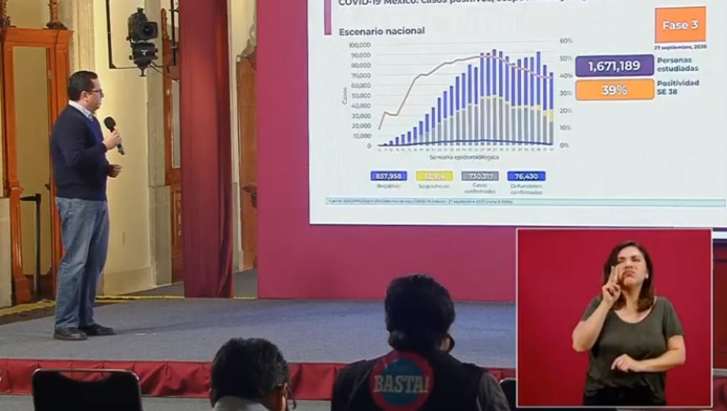 México supera los 730 mil contagios por COVID-19