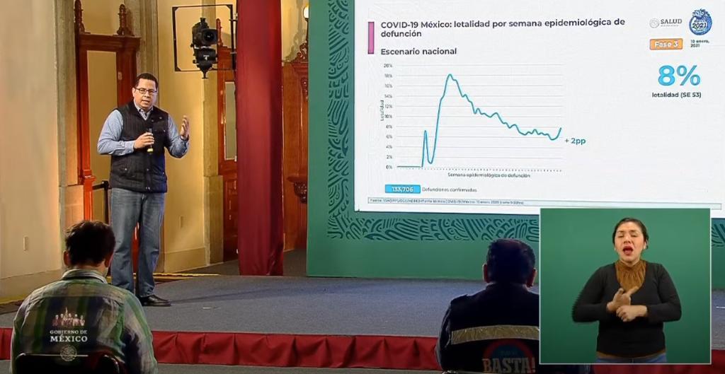Han fallecido 133 mil 706  personas a causa de COVID-19 en México