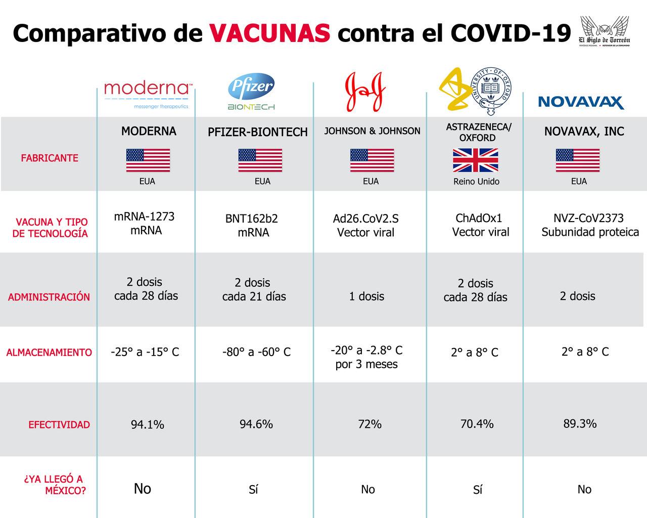 Vacunas contra el COVID-19; conoce cuántas hay y sus características