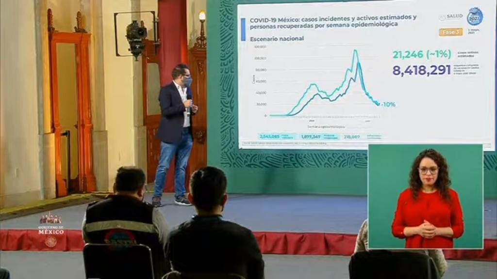 Suman 218 mil 007 fallecidos por COVID-19 en México