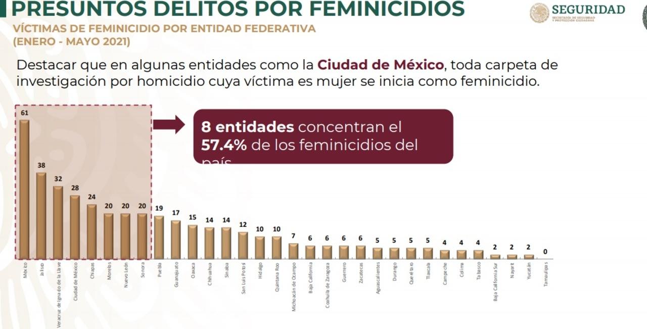 Cinco feminicidios reporta Durango en 2021