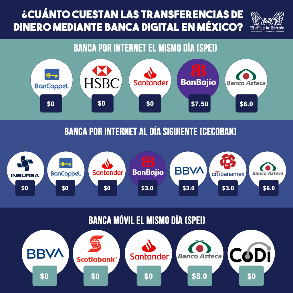 Una transferencia bancaria puede costar hasta 8 pesos en México