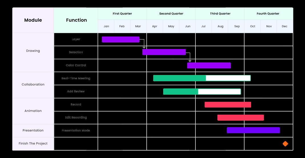 EdrawMax: características que han llevado a esta poderosa herramienta al top